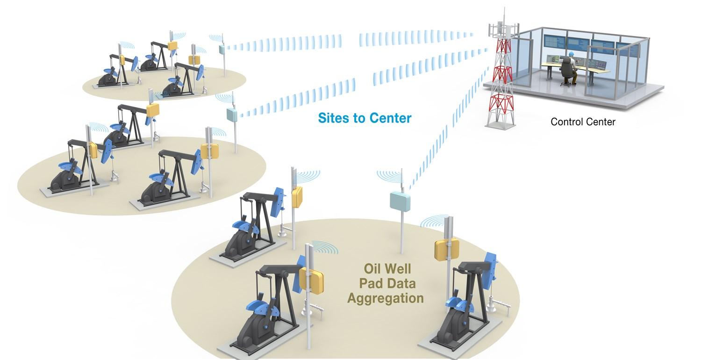 Wireless Web Data 3